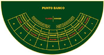 Punto Banco Strategy